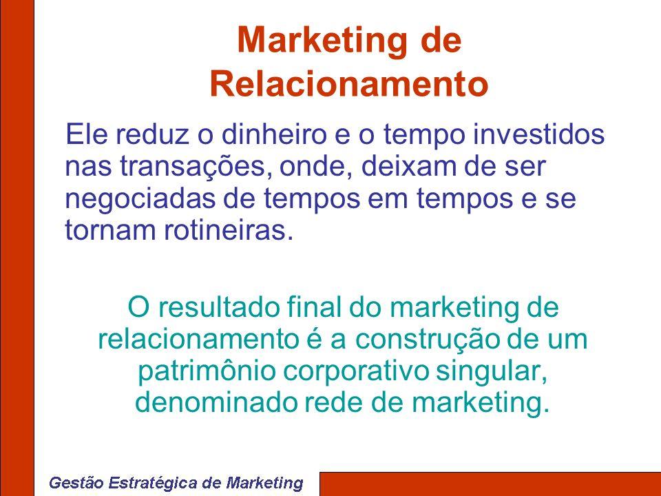 Marketing de Relacionamento Ele reduz o dinheiro e o tempo investidos nas transações, onde, deixam de ser negociadas de tempos em tempos e se tornam r