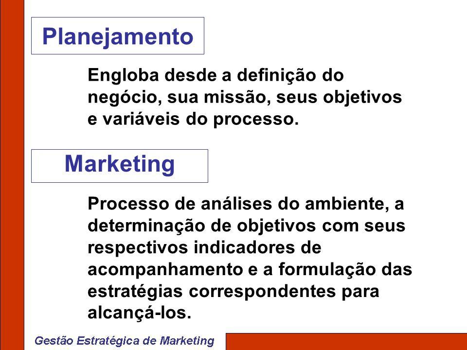 Planejamento Marketing Engloba desde a definição do negócio, sua missão, seus objetivos e variáveis do processo. Processo de análises do ambiente, a d