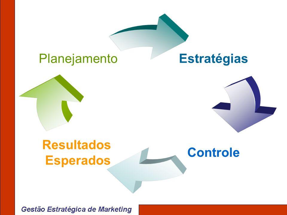 Estratégias Controle Resultados Esperados Planejamento