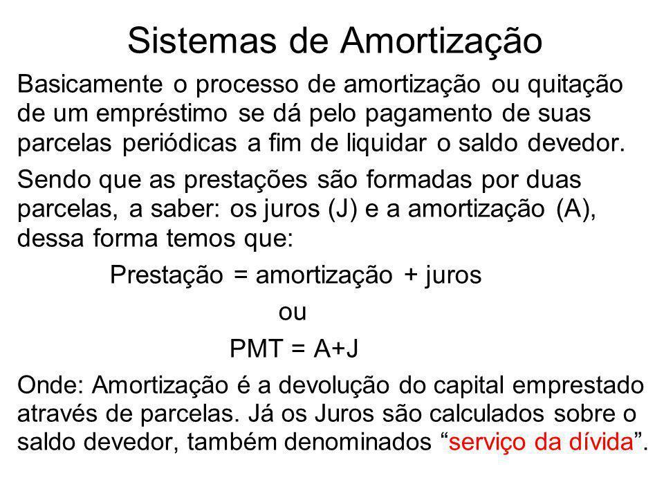 Sistemas de Amortização Basicamente o processo de amortização ou quitação de um empréstimo se dá pelo pagamento de suas parcelas periódicas a fim de l