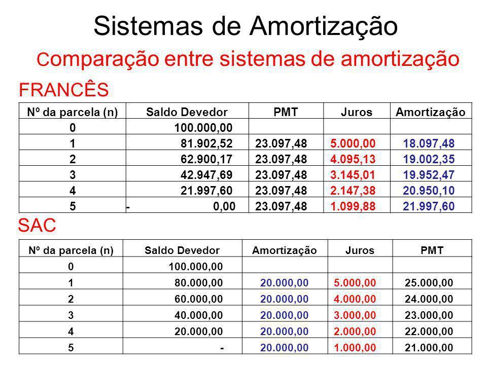 Sistemas de Amortização C omparação entre sistemas de amortização FRANCÊS SAC Nº da parcela (n)Saldo DevedorAmortizaçãoJurosPMT 0 100.000,00 1 80.000,