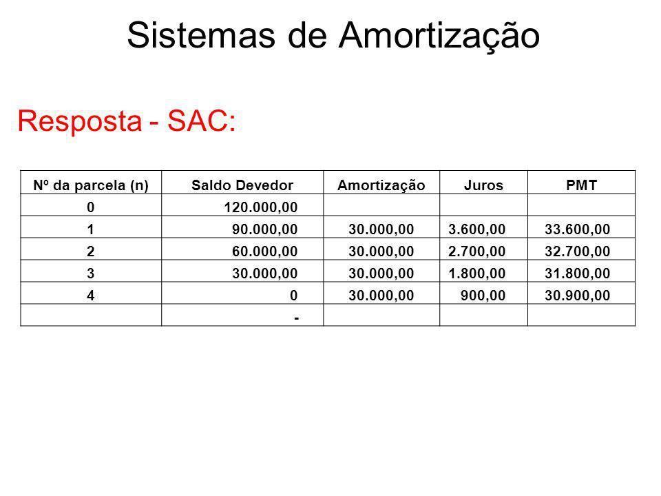 Sistemas de Amortização Resposta - SAC: Nº da parcela (n)Saldo DevedorAmortizaçãoJurosPMT 0 120.000,00 1 90.000,00 30.000,00 3.600,00 33.600,00 2 60.0
