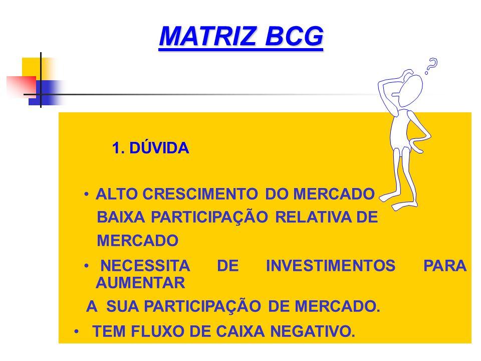MATRIZ BCG 1. DÚVIDA ALTO CRESCIMENTO DO MERCADO BAIXA PARTICIPAÇÃO RELATIVA DE MERCADO NECESSITA DE INVESTIMENTOS PARA AUMENTAR A SUA PARTICIPAÇÃO DE