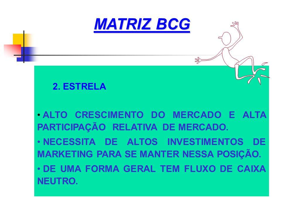 MATRIZ BCG 2. ESTRELA ALTO CRESCIMENTO DO MERCADO E ALTA PARTICIPAÇÃO RELATIVA DE MERCADO. NECESSITA DE ALTOS INVESTIMENTOS DE MARKETING PARA SE MANTE
