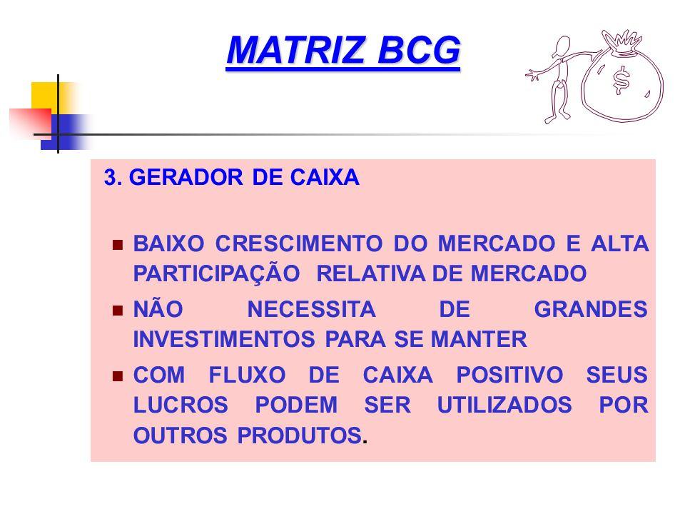 MATRIZ BCG 3. GERADOR DE CAIXA BAIXO CRESCIMENTO DO MERCADO E ALTA PARTICIPAÇÃO RELATIVA DE MERCADO NÃO NECESSITA DE GRANDES INVESTIMENTOS PARA SE MAN