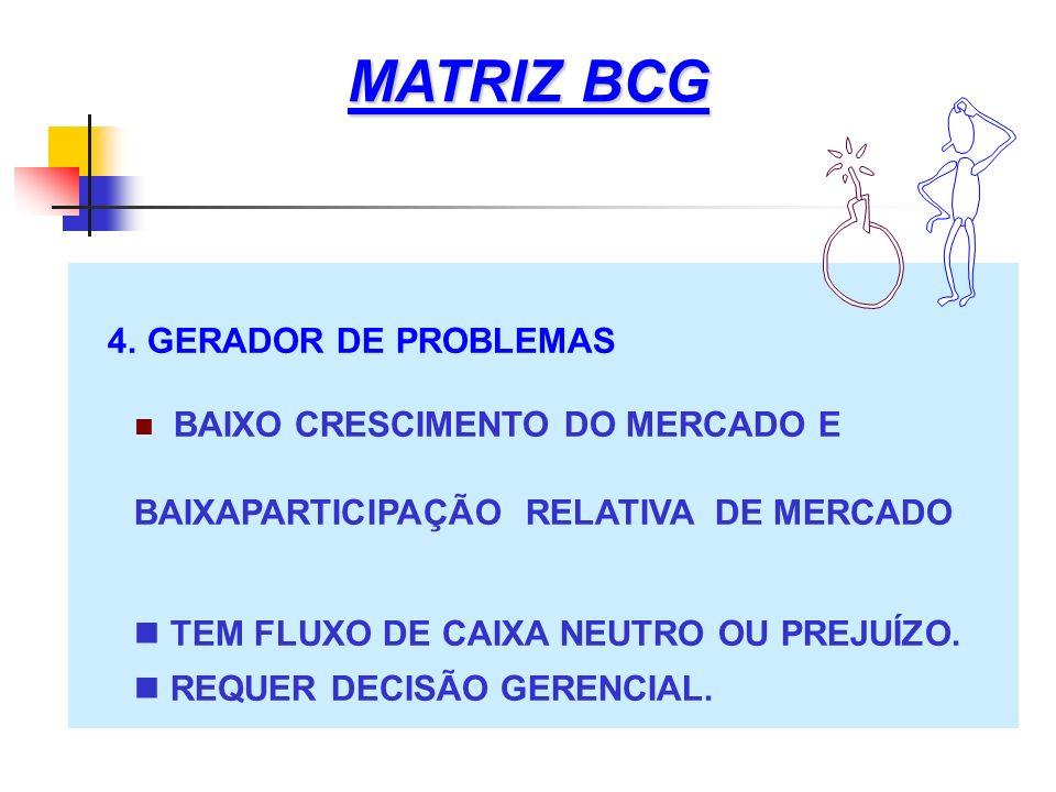 MATRIZ BCG 4. GERADOR DE PROBLEMAS BAIXO CRESCIMENTO DO MERCADO E BAIXAPARTICIPAÇÃO RELATIVA DE MERCADO TEM FLUXO DE CAIXA NEUTRO OU PREJUÍZO. REQUER