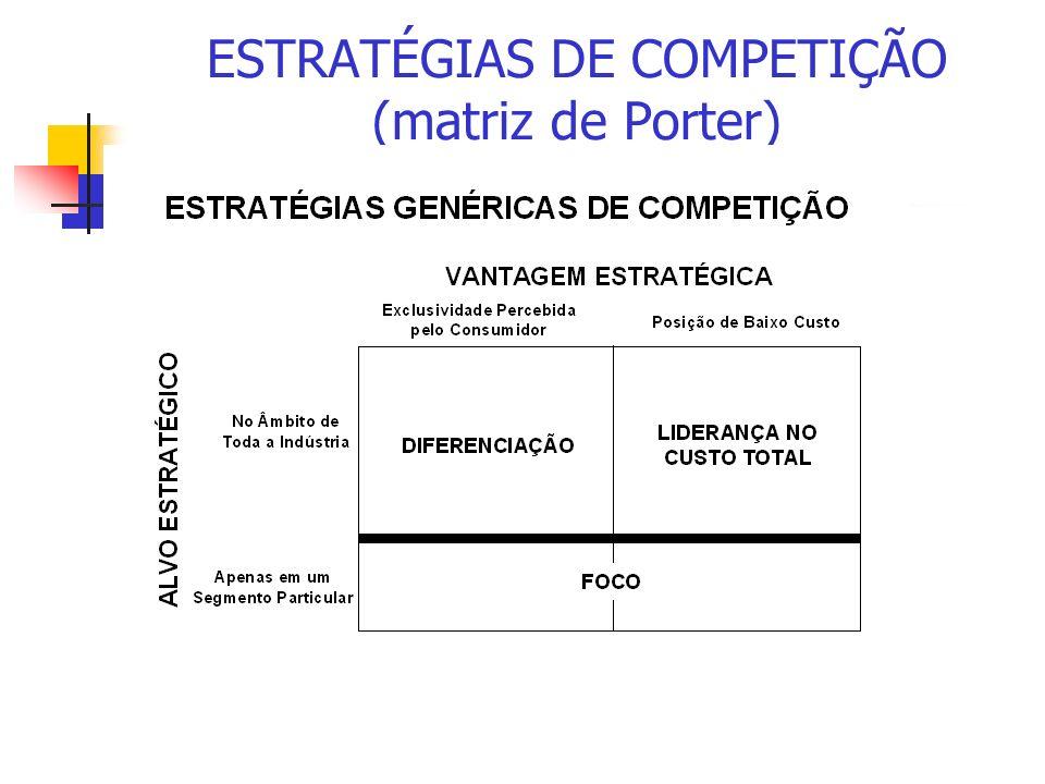 ESTRATÉGIAS DE COMPETIÇÃO (matriz de Porter)