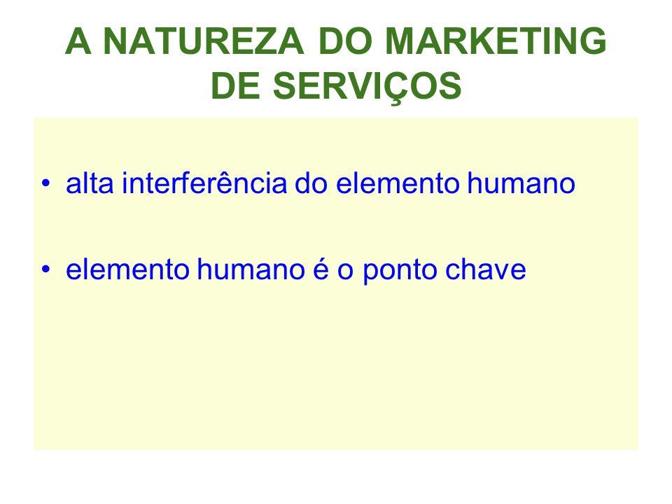 A NATUREZA DO MARKETING DE SERVIÇOS alta interferência do elemento humano elemento humano é o ponto chave