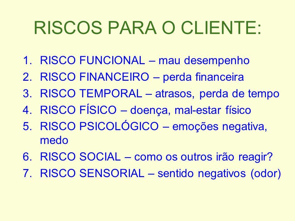 RISCOS PARA O CLIENTE: 1.RISCO FUNCIONAL – mau desempenho 2.RISCO FINANCEIRO – perda financeira 3.RISCO TEMPORAL – atrasos, perda de tempo 4.RISCO FÍS