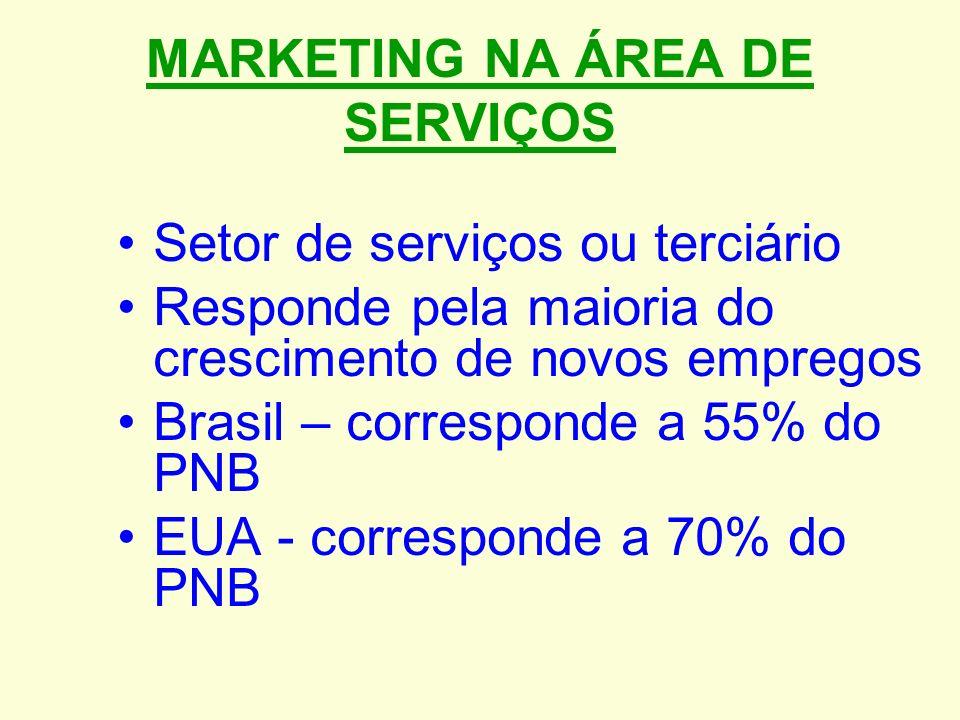 MARKETING NA ÁREA DE SERVIÇOS Setor de serviços ou terciário Responde pela maioria do crescimento de novos empregos Brasil – corresponde a 55% do PNB