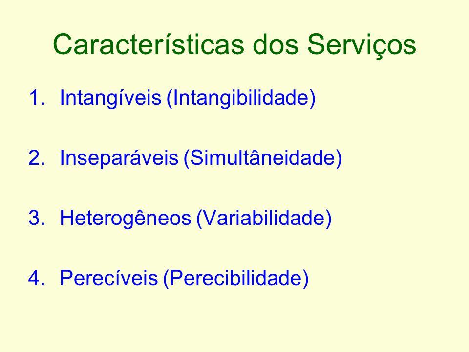 Características dos Serviços 1.Intangíveis (Intangibilidade) 2.Inseparáveis (Simultâneidade) 3.Heterogêneos (Variabilidade) 4.Perecíveis (Perecibilida