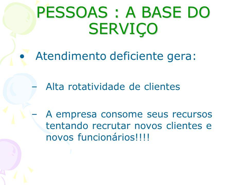 PESSOAS : A BASE DO SERVIÇO Atendimento deficiente gera: –Alta rotatividade de clientes –A empresa consome seus recursos tentando recrutar novos clien