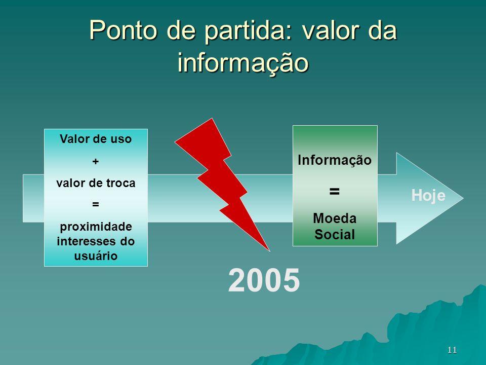 11 1995 Hoje Ponto de partida: valor da informação 2005 Valor de uso + valor de troca = proximidade interesses do usuário Informação = Moeda Social