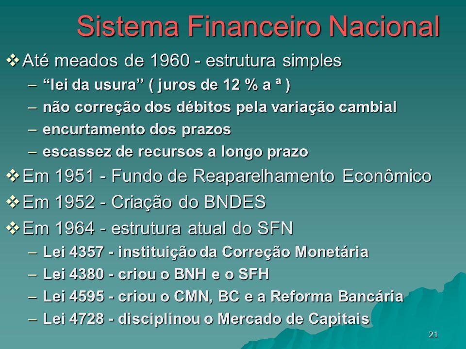 21 Sistema Financeiro Nacional Até meados de 1960 - estrutura simples Até meados de 1960 - estrutura simples –lei da usura ( juros de 12 % a ª ) –não