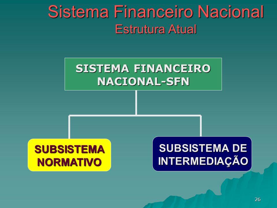 26 Sistema Financeiro Nacional Estrutura Atual SISTEMA FINANCEIRO NACIONAL-SFN SUBSISTEMA NORMATIVO SUBSISTEMA DE INTERMEDIAÇÃO