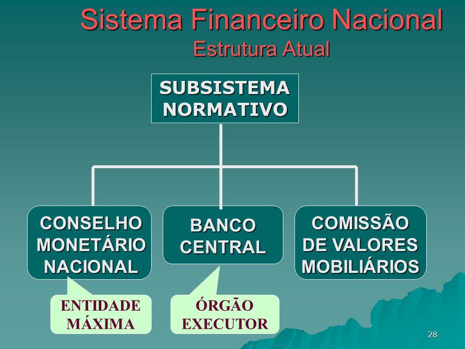 28 Sistema Financeiro Nacional Estrutura Atual SUBSISTEMA NORMATIVO CONSELHO MONETÁRIO NACIONAL BANCO CENTRAL COMISSÃO DE VALORES MOBILIÁRIOS ENTIDADE