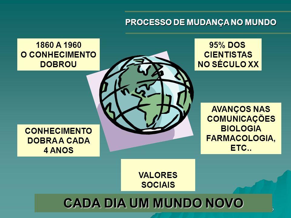 6 PROCESSO DE MUDANÇA NO MUNDO 1860 A 1960 O CONHECIMENTO DOBROU 95% DOS CIENTISTAS NO SÉCULO XX CONHECIMENTO DOBRA A CADA 4 ANOS AVANÇOS NAS COMUNICA