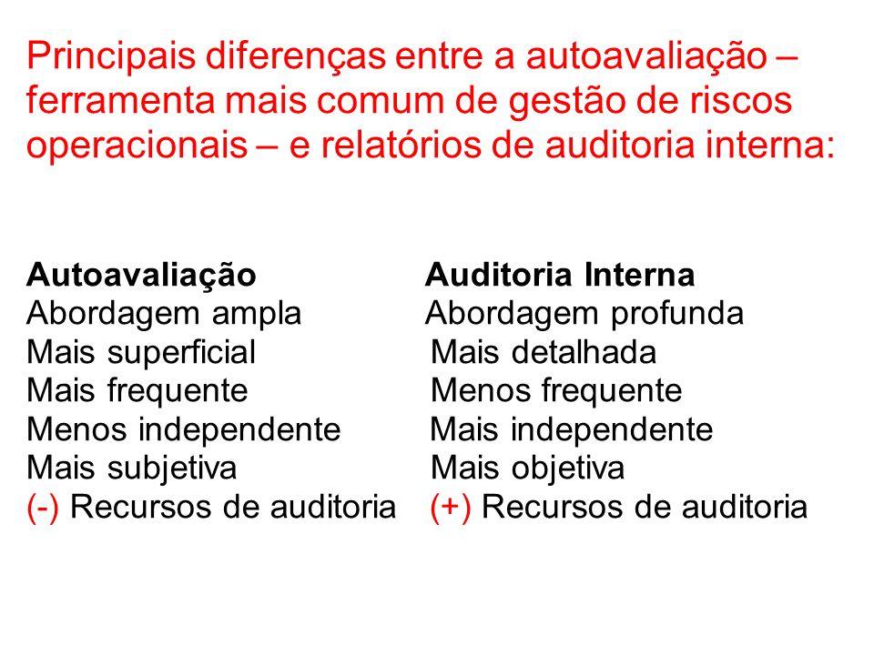 Principais diferenças entre a autoavaliação – ferramenta mais comum de gestão de riscos operacionais – e relatórios de auditoria interna: Autoavaliaçã