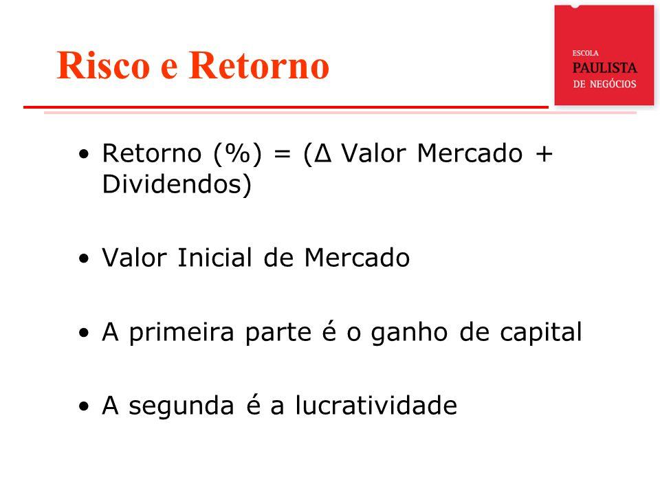 Risco e Retorno Retorno (%) = (Δ Valor Mercado + Dividendos) Valor Inicial de Mercado A primeira parte é o ganho de capital A segunda é a lucratividad