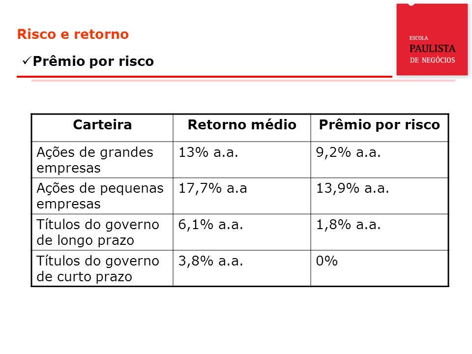 Risco e retorno Prêmio por risco CarteiraRetorno médioPrêmio por risco Ações de grandes empresas 13% a.a.9,2% a.a. Ações de pequenas empresas 17,7% a.
