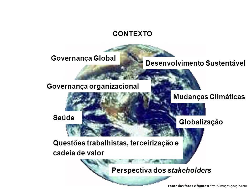 CONTEXTO Governança Global Globalização Perspectiva dos stakeholders Questões trabalhistas, terceirização e cadeia de valor Saúde Desenvolvimento Sust