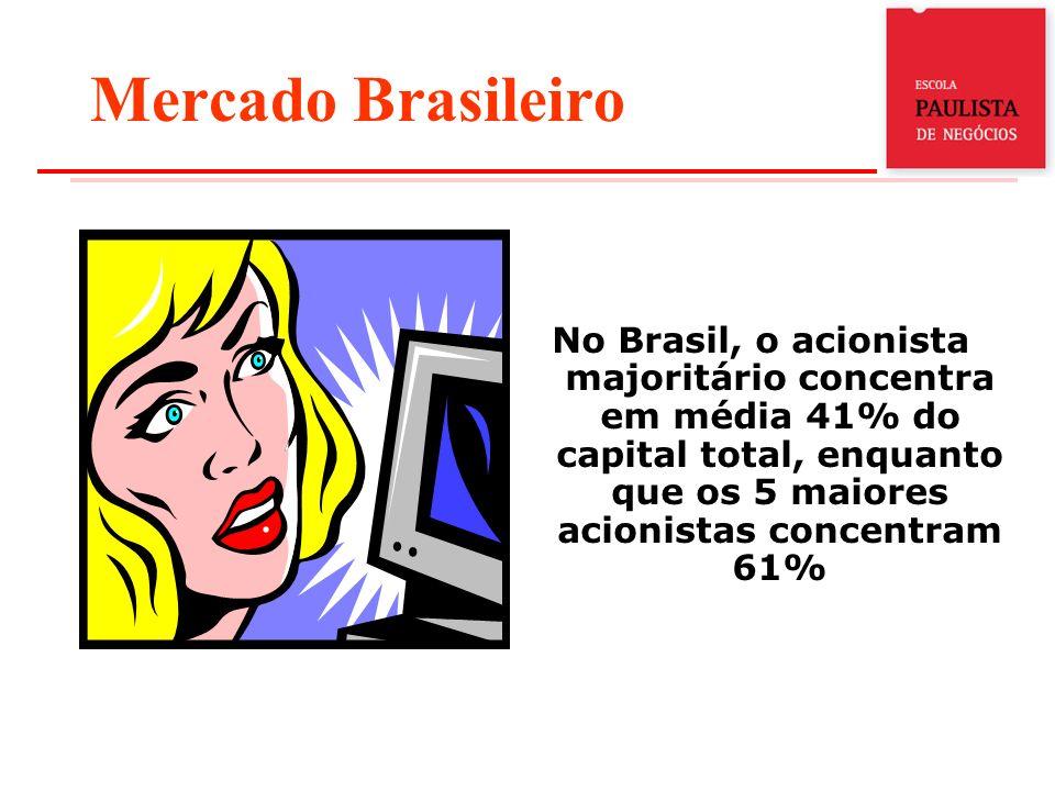 Mercado Brasileiro No Brasil, o acionista majoritário concentra em média 41% do capital total, enquanto que os 5 maiores acionistas concentram 61%