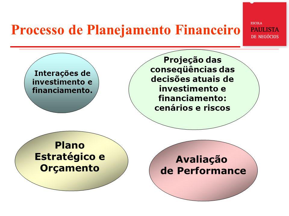 Processo de Planejamento Financeiro Interações de investimento e financiamento. Projeção das conseqüências das decisões atuais de investimento e finan