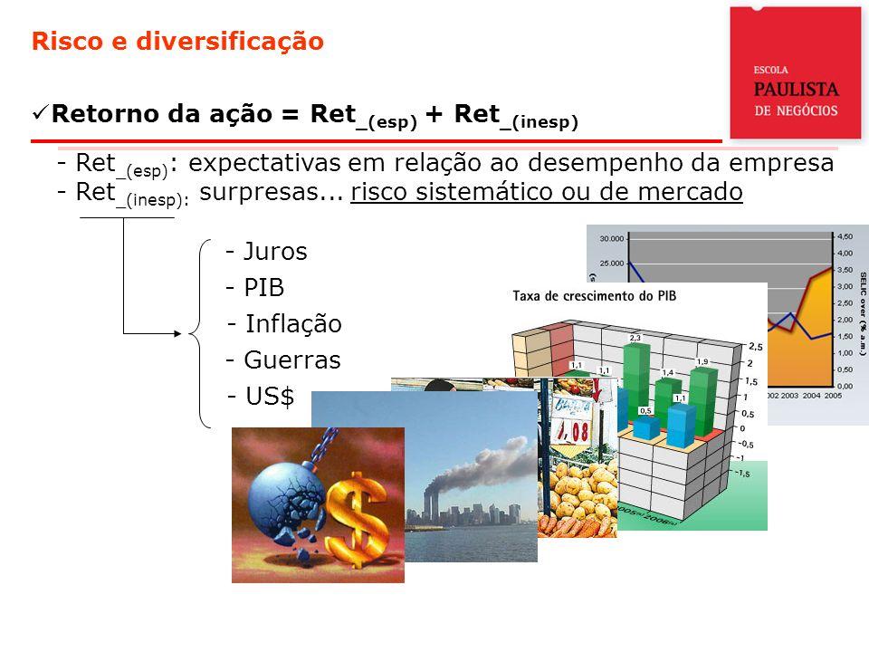 Risco e diversificação Retorno da ação = Ret _(esp) + Ret _(inesp) - Ret _(esp) : expectativas em relação ao desempenho da empresa - Ret _(inesp): surpresas...