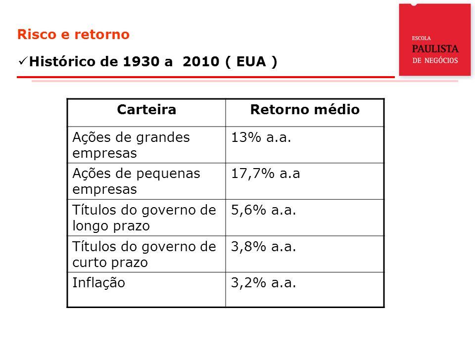 Risco e retorno Histórico de 1930 a 2010 ( EUA ) CarteiraRetorno médio Ações de grandes empresas 13% a.a.