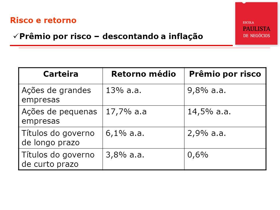 Risco e retorno Prêmio por risco – descontando a inflação CarteiraRetorno médioPrêmio por risco Ações de grandes empresas 13% a.a.9,8% a.a.