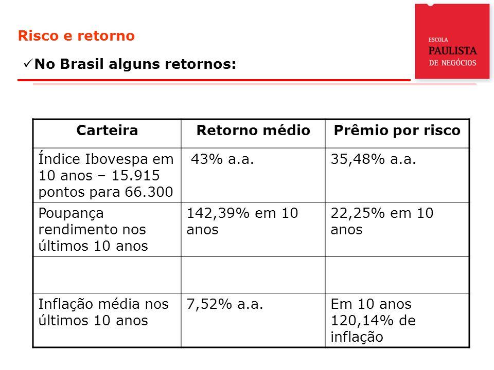 Risco e retorno No Brasil alguns retornos: CarteiraRetorno médioPrêmio por risco Índice Ibovespa em 10 anos – 15.915 pontos para 66.300 43% a.a.35,48% a.a.