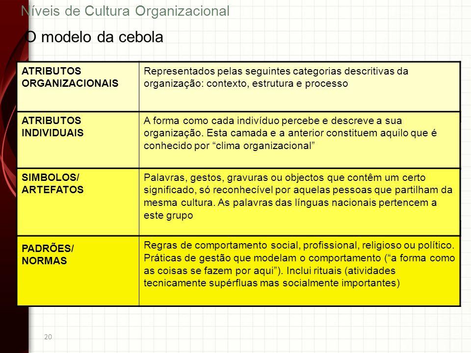 20 O modelo da cebola Níveis de Cultura Organizacional ATRIBUTOS ORGANIZACIONAIS Representados pelas seguintes categorias descritivas da organização: