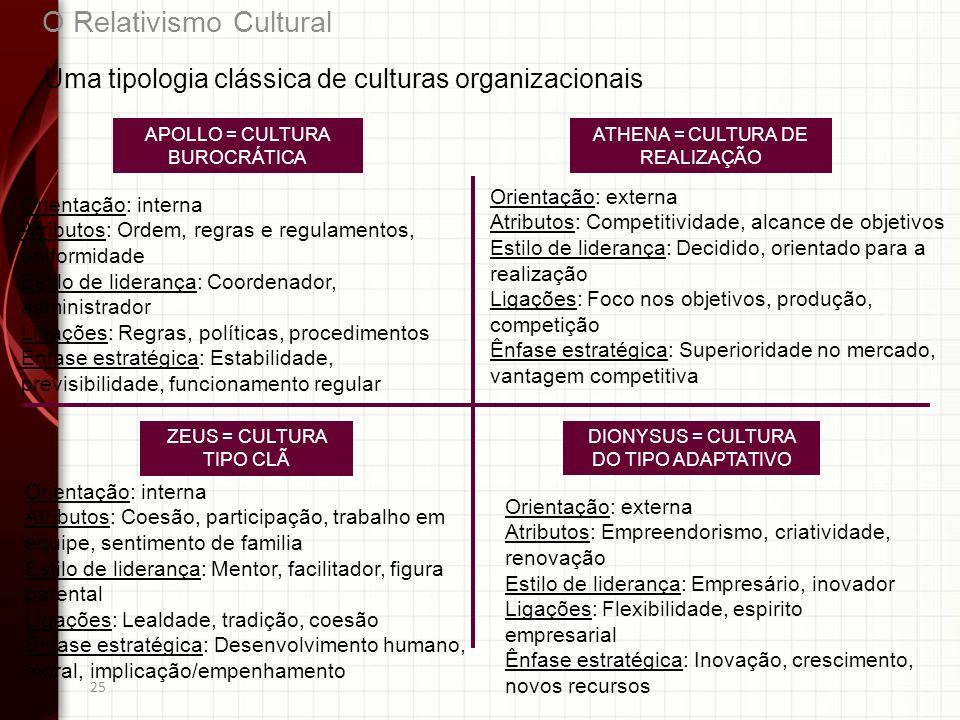 25 Uma tipologia clássica de culturas organizacionais APOLLO = CULTURA BUROCRÁTICA ZEUS = CULTURA TIPO CLÃ DIONYSUS = CULTURA DO TIPO ADAPTATIVO O Rel
