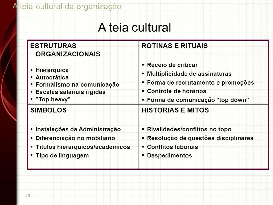 29 ESTRUTURAS ORGANIZACIONAIS Hierarquica Autocrática Formalismo na comunicação Escalas salariais rigidas