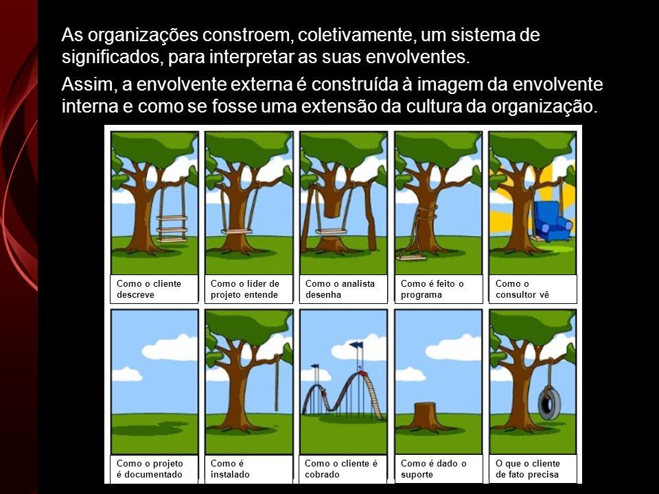 Assim, a envolvente externa é construída à imagem da envolvente interna e como se fosse uma extensão da cultura da organização. As organizações constr