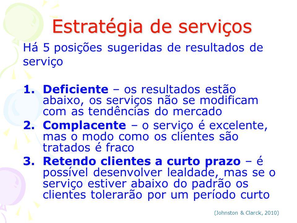 Estratégia de serviços Estratégia de serviços Há 5 posições sugeridas de resultados de serviço 1.Deficiente – os resultados estão abaixo, os serviços
