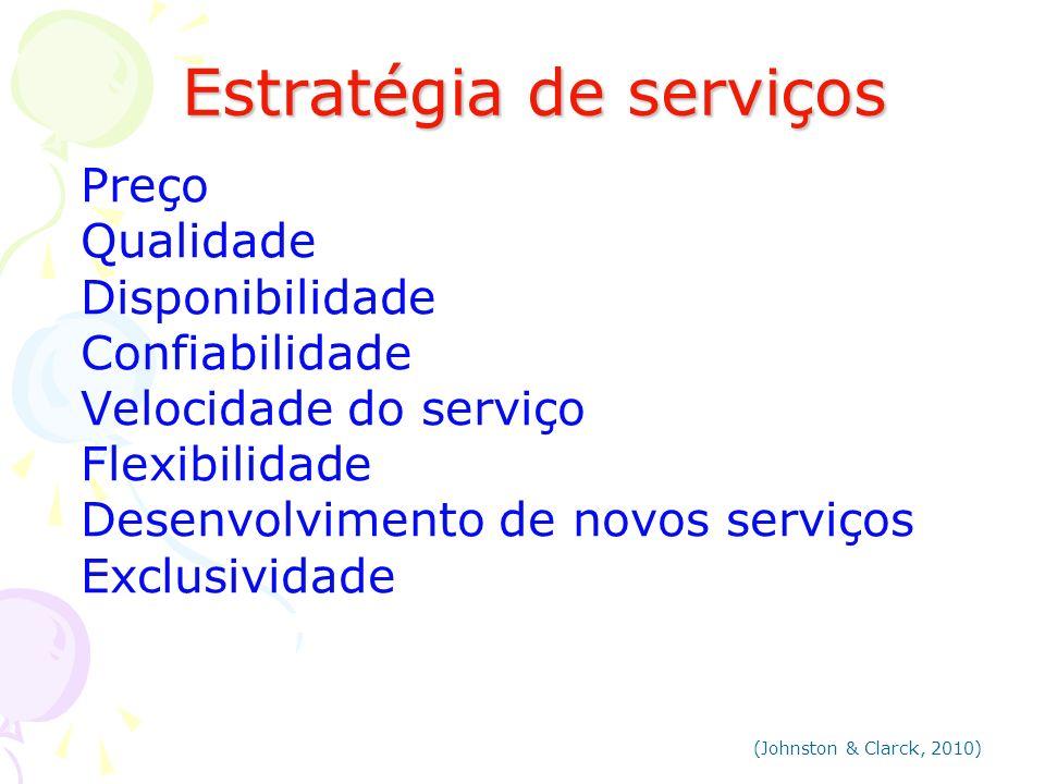 Estratégia de serviços Estratégia de serviços Preço Qualidade Disponibilidade Confiabilidade Velocidade do serviço Flexibilidade Desenvolvimento de no