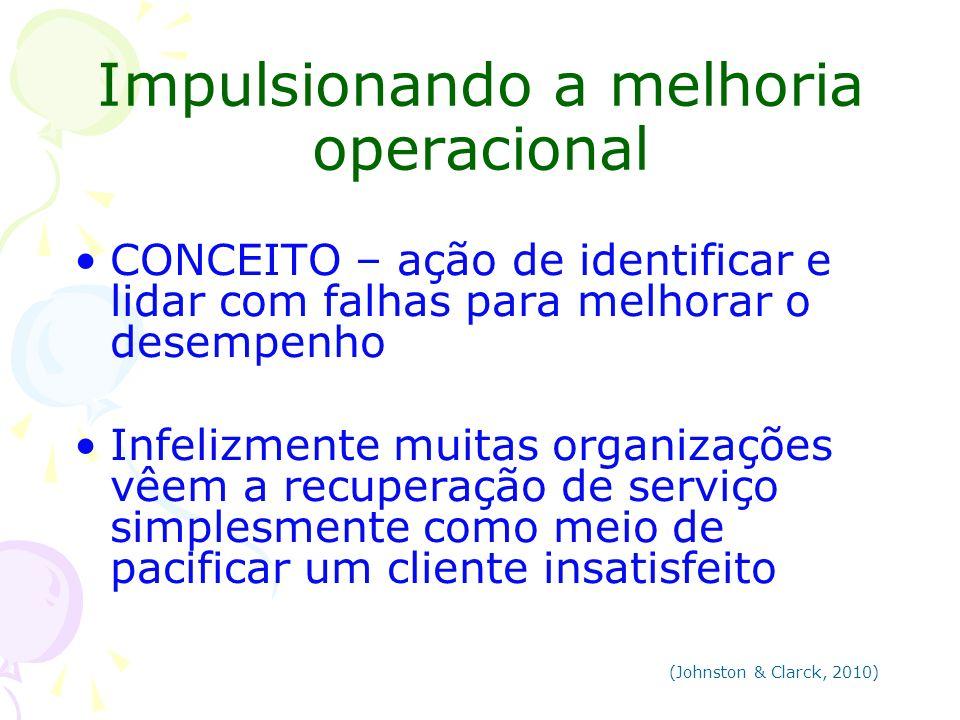 Impulsionando a melhoria operacional CONCEITO – ação de identificar e lidar com falhas para melhorar o desempenho Infelizmente muitas organizações vêe