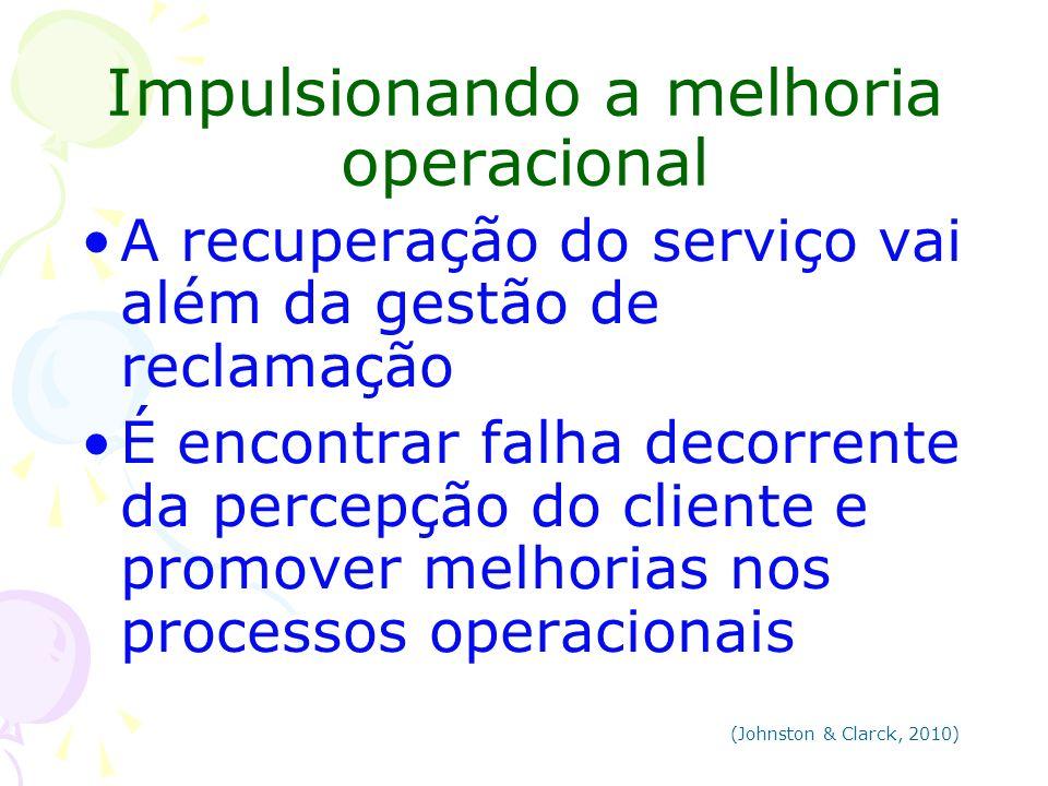 Impulsionando a melhoria operacional A recuperação do serviço vai além da gestão de reclamação É encontrar falha decorrente da percepção do cliente e