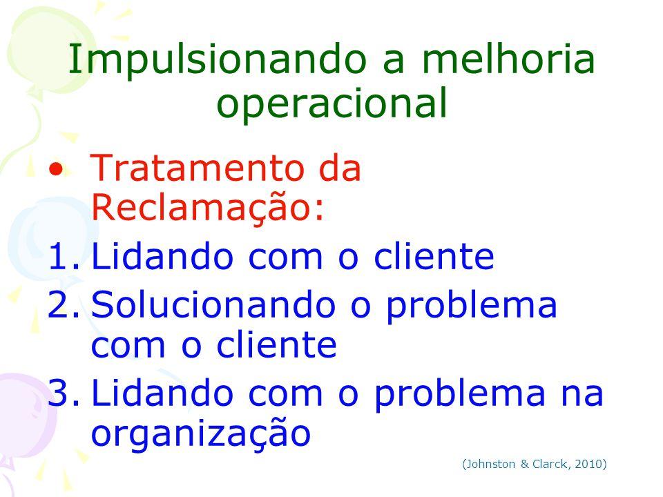 Impulsionando a melhoria operacional Tratamento da Reclamação: 1.Lidando com o cliente 2.Solucionando o problema com o cliente 3.Lidando com o problem