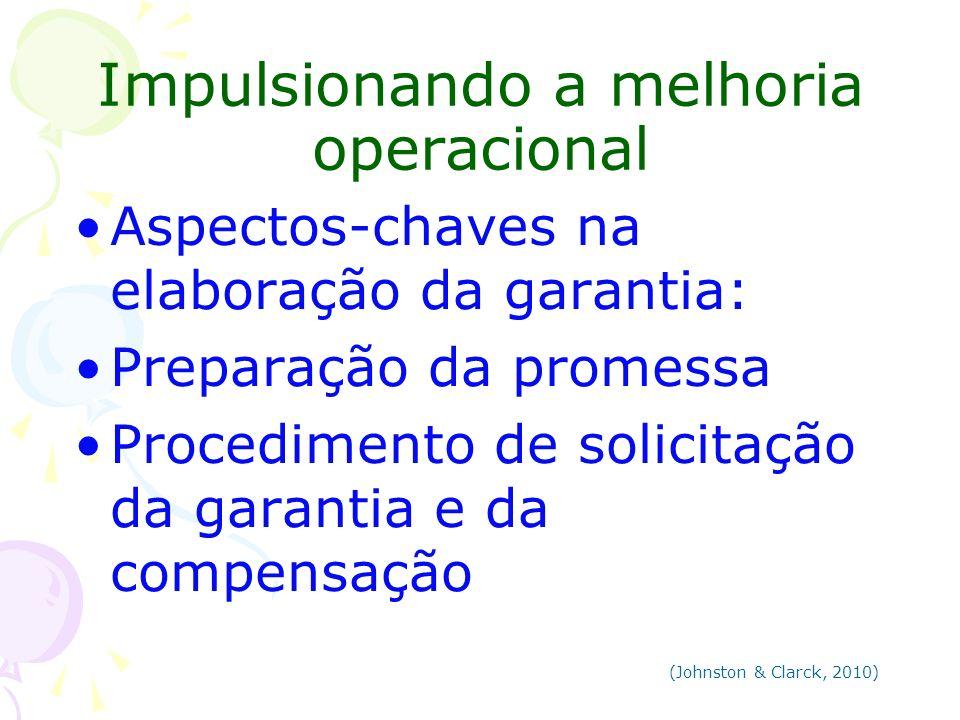 Impulsionando a melhoria operacional Aspectos-chaves na elaboração da garantia: Preparação da promessa Procedimento de solicitação da garantia e da co