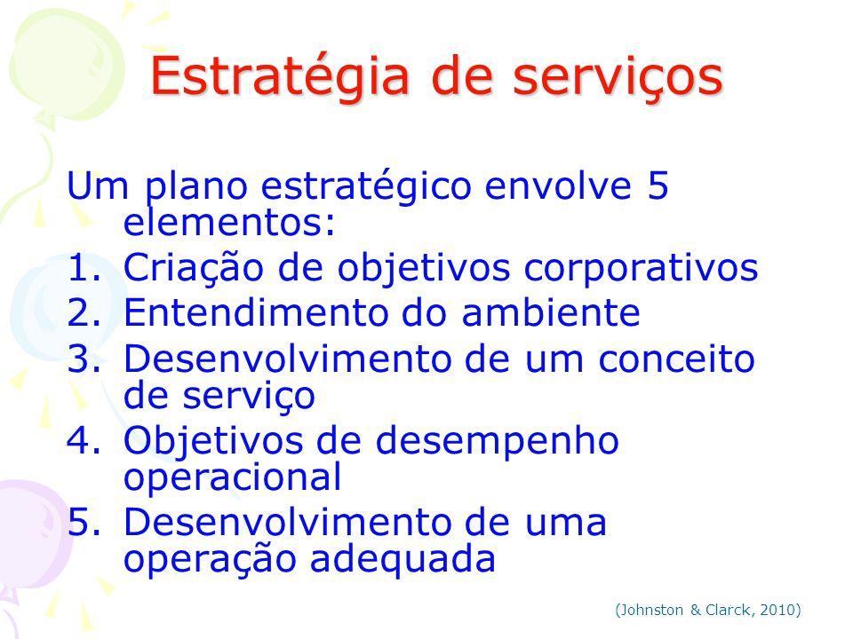 Estratégia de serviços Estratégia de serviços 1.Criação de objetivos corporativos São expressos em termos financeiros, durante um período definido Lucro, ROI, n° de novos clientes ou participação de mercado Quais os objetivos Investimentos exigidos (Johnston & Clarck, 2010)