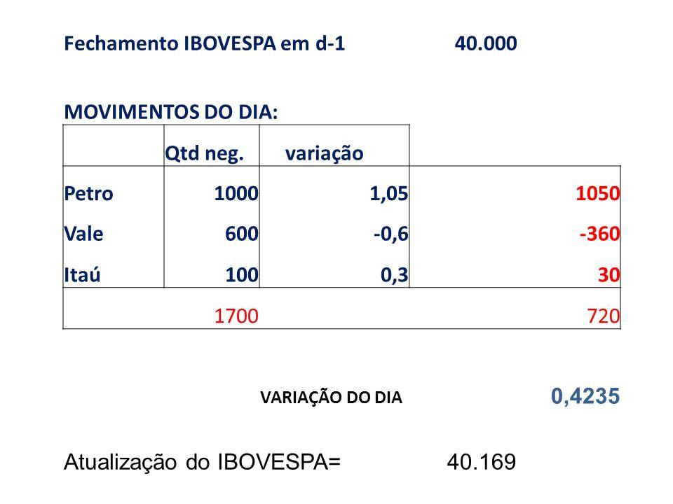 Fechamento IBOVESPA em d-1 40.000 MOVIMENTOS DO DIA: Qtd neg. variação Petro10001,051050 Vale600-0,6-360 Itaú1000,330 1700 720 VARIAÇÃO DO DIA 0,4235