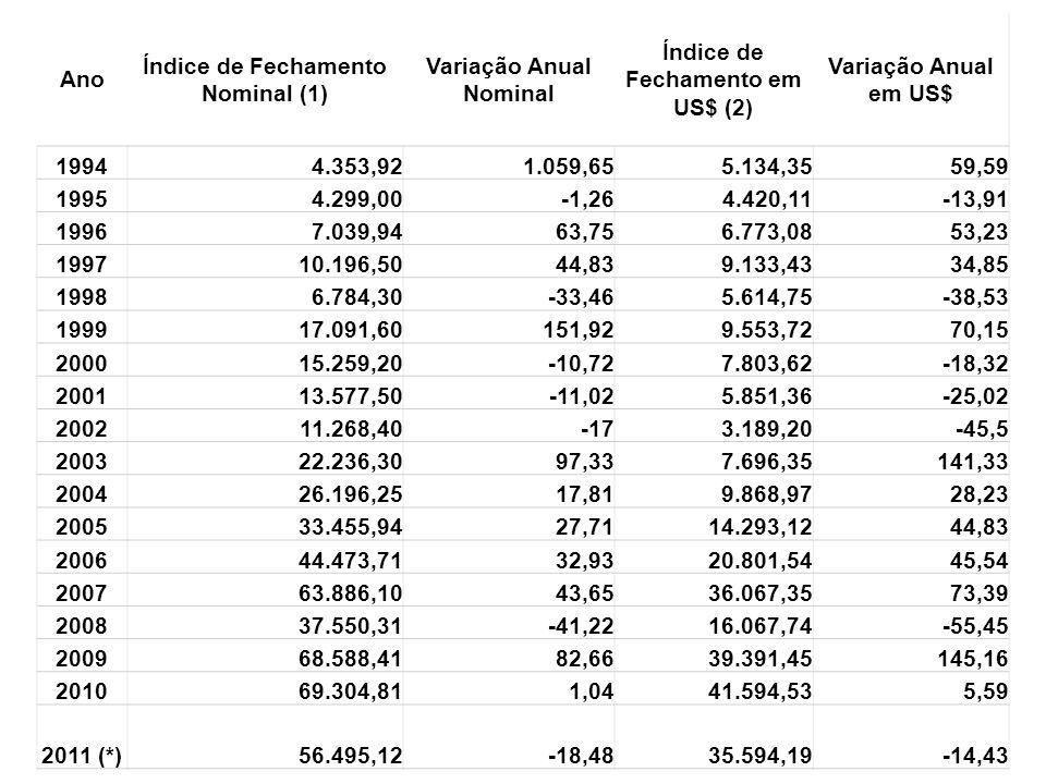 Ano Índice de Fechamento Nominal (1) Variação Anual Nominal Índice de Fechamento em US$ (2) Variação Anual em US$ 19944.353,921.059,655.134,3559,59 19