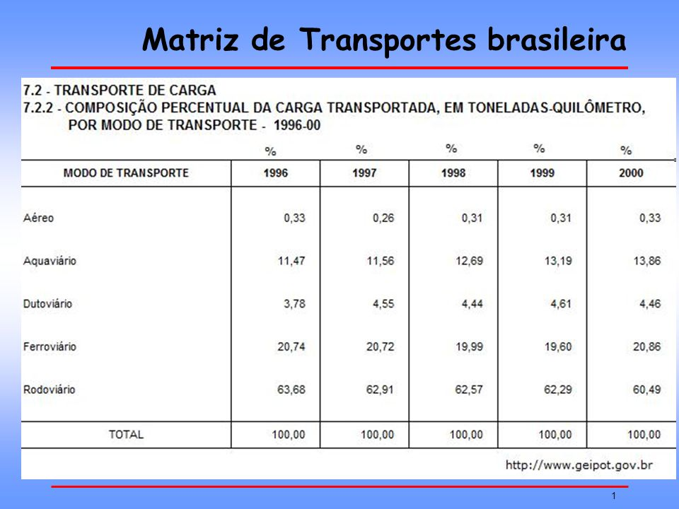 1 Matriz de Transportes brasileira