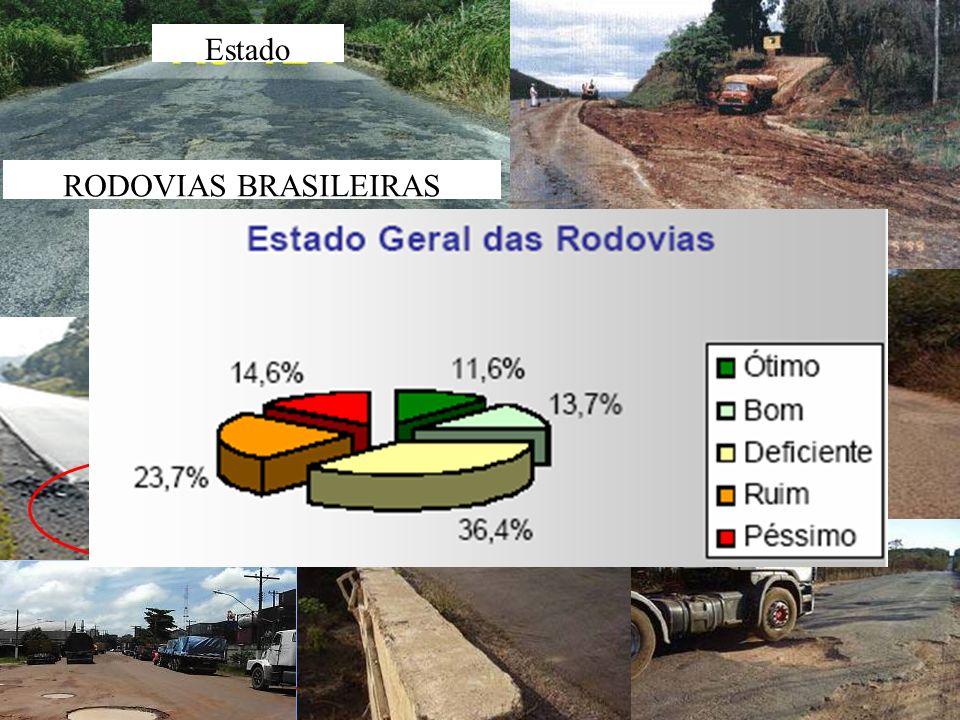 7Prof. Marcelo Limão Gonçalves - Memória de Aula FLI aula 1 RODOVIAS BRASILEIRAS Estado