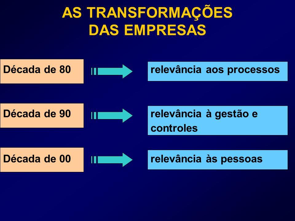 Década de 80 relevância aos processos Década de 90 relevância à gestão e controles Década de 00 relevância às pessoas AS TRANSFORMAÇÕES DAS EMPRESAS
