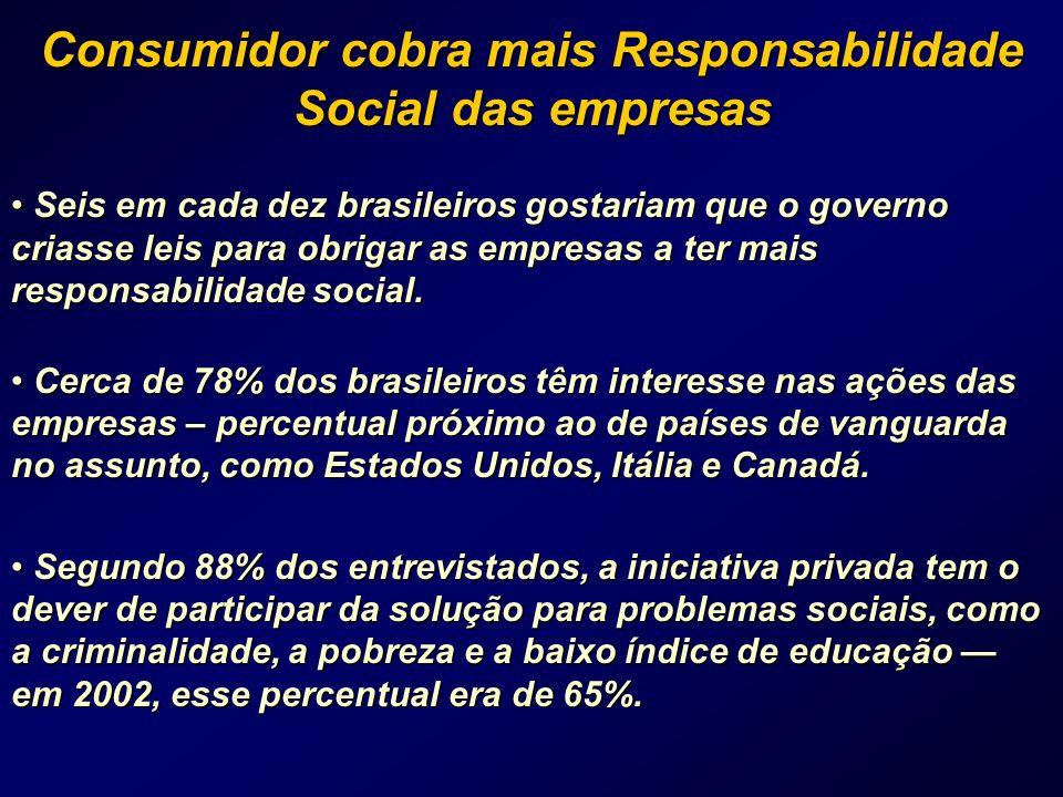 Consumidor cobra mais Responsabilidade Social das empresas Seis em cada dez brasileiros gostariam que o governo criasse leis para obrigar as empresas a ter mais responsabilidade social.