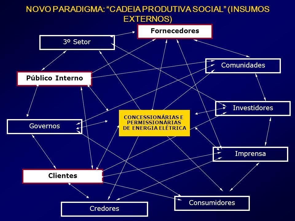 Governos Clientes Investidores Consumidores Fornecedores Imprensa Comunidades 3º Setor Credores Público Interno NOVO PARADIGMA: CADEIA PRODUTIVA SOCIAL (INSUMOS EXTERNOS) CONCESSIONÁRIAS E PERMISSIONÁRIAS DE ENERGIA ELÉTRICA