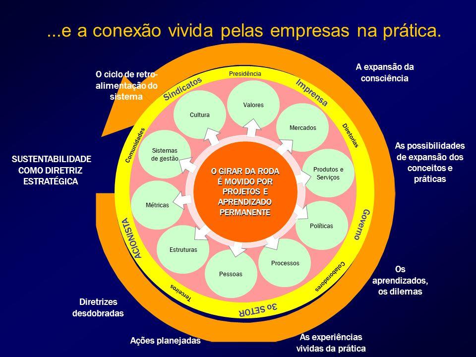 Presidência Diretorias Colaboradores Terceiros Comunidades Imprensa Governo 3o SETOR ACIONISTA Sindicatos...e a conexão vivida pelas empresas na prática.